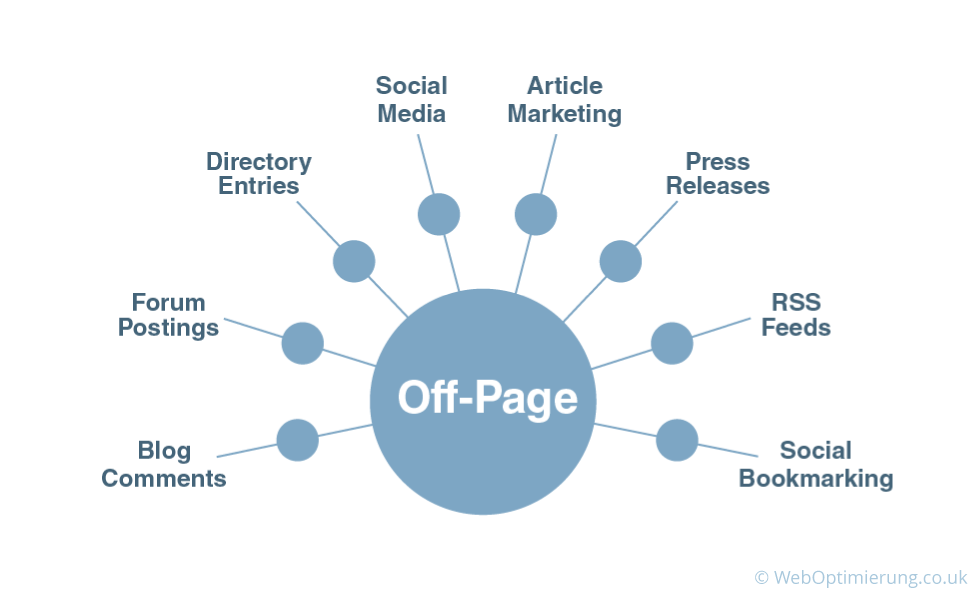 OffPage Optimization Diagram Representation