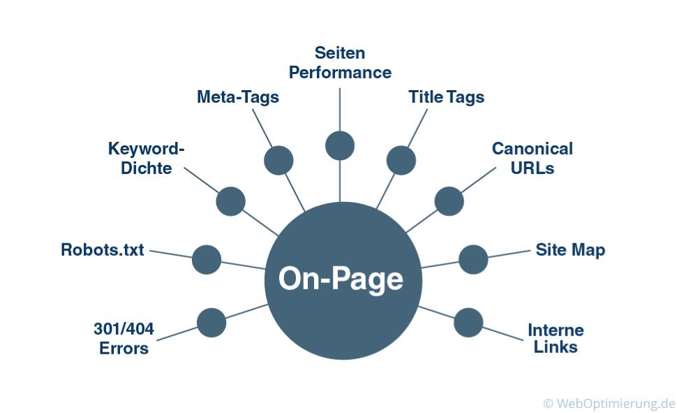 OnPage Optimierung Diagramm Darstellung