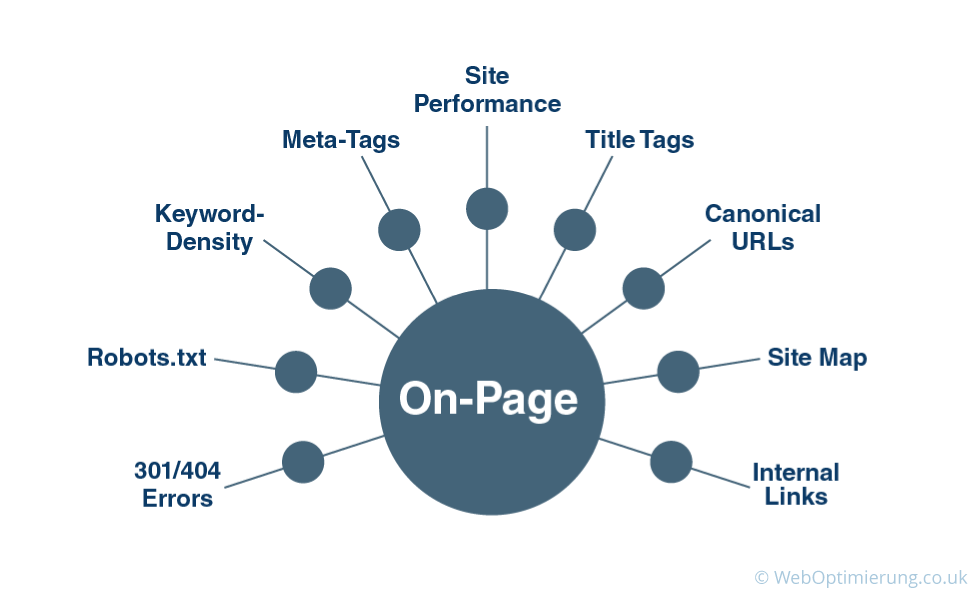 OnPage Optimization Diagram Representation