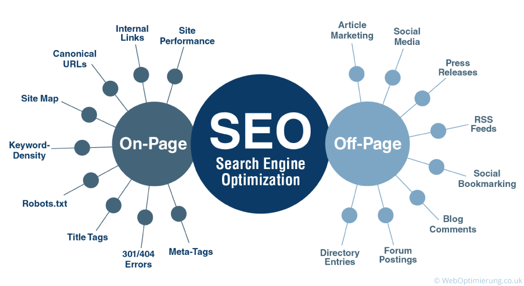 SEO Optimization Diagram Representation